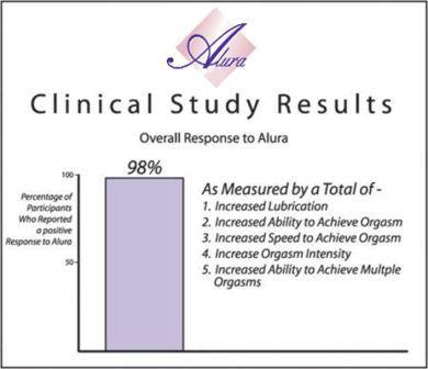 Clinical study orgasm